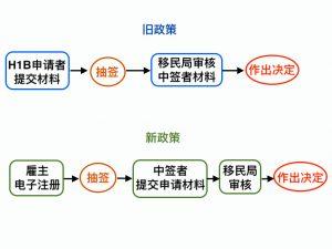 H1B签证改革